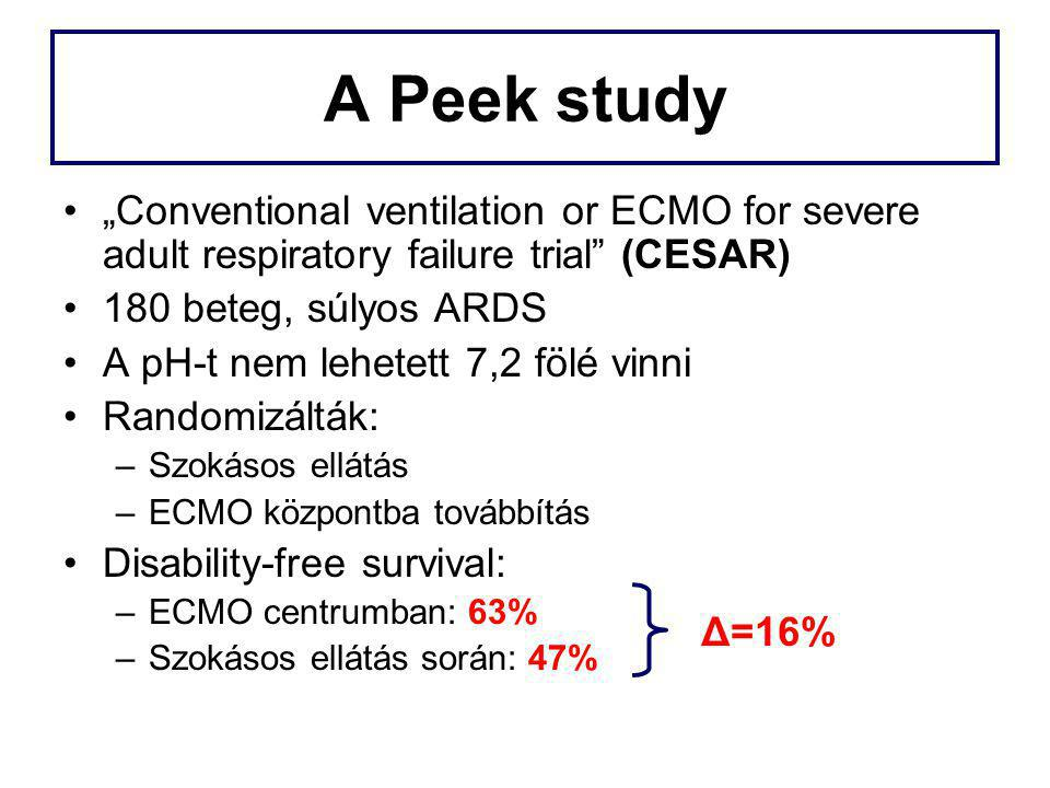 "A Peek study ""Conventional ventilation or ECMO for severe adult respiratory failure trial (CESAR) 180 beteg, súlyos ARDS."