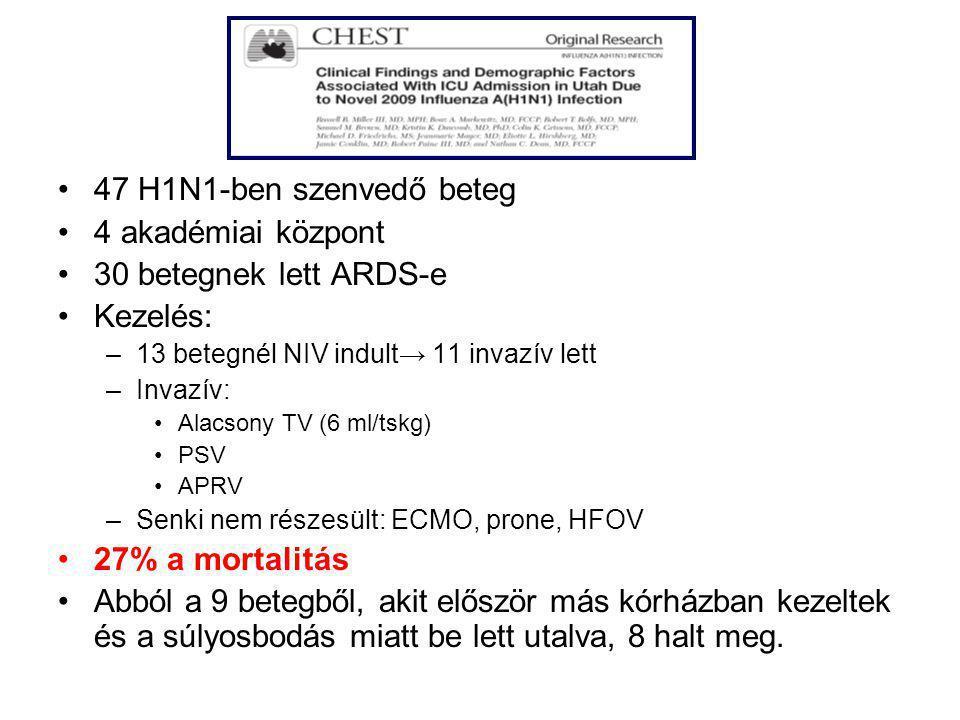 47 H1N1-ben szenvedő beteg 4 akadémiai központ 30 betegnek lett ARDS-e