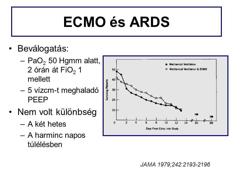 ECMO és ARDS Beválogatás: Nem volt különbség