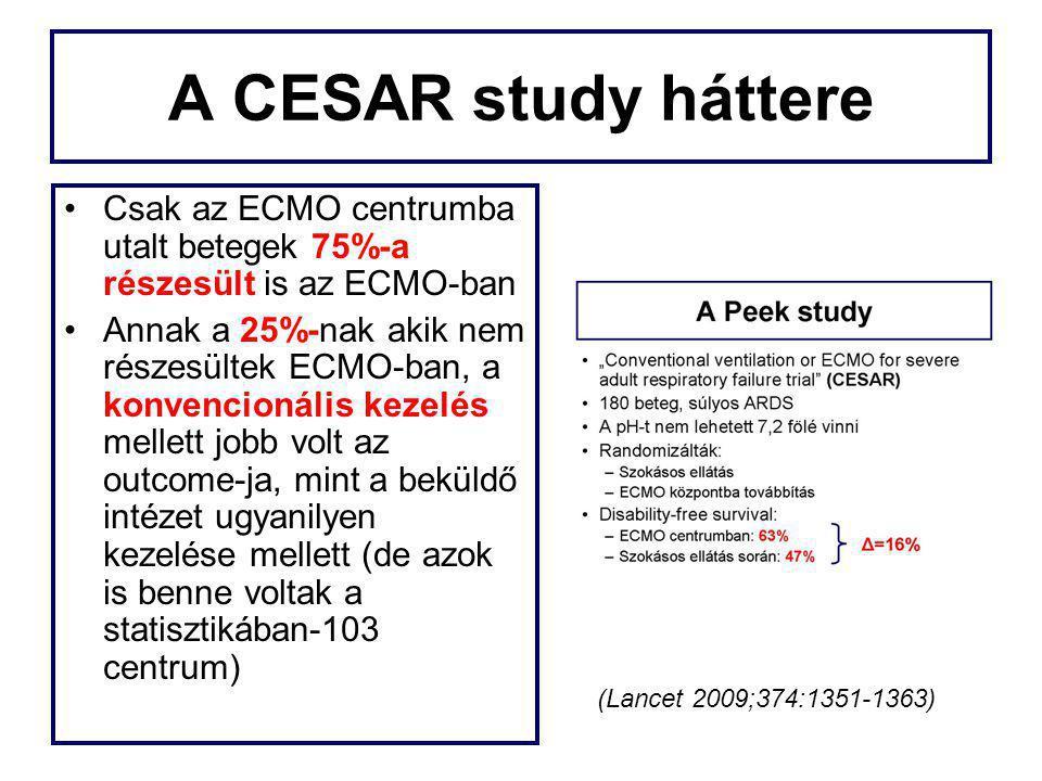 A CESAR study háttere Csak az ECMO centrumba utalt betegek 75%-a részesült is az ECMO-ban.