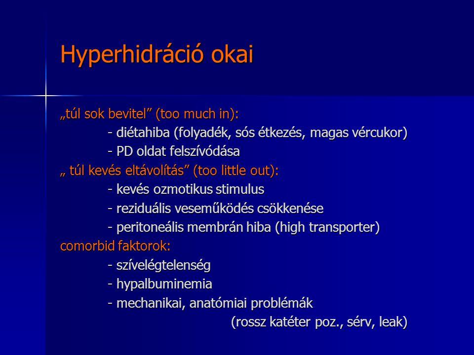 Hyperhidráció okai