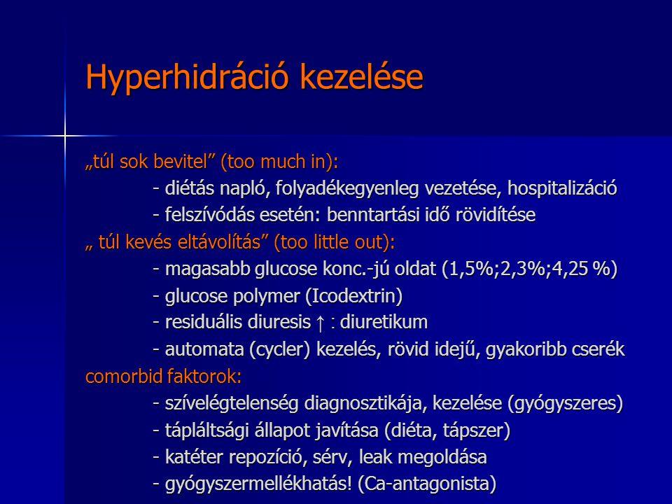 Hyperhidráció kezelése