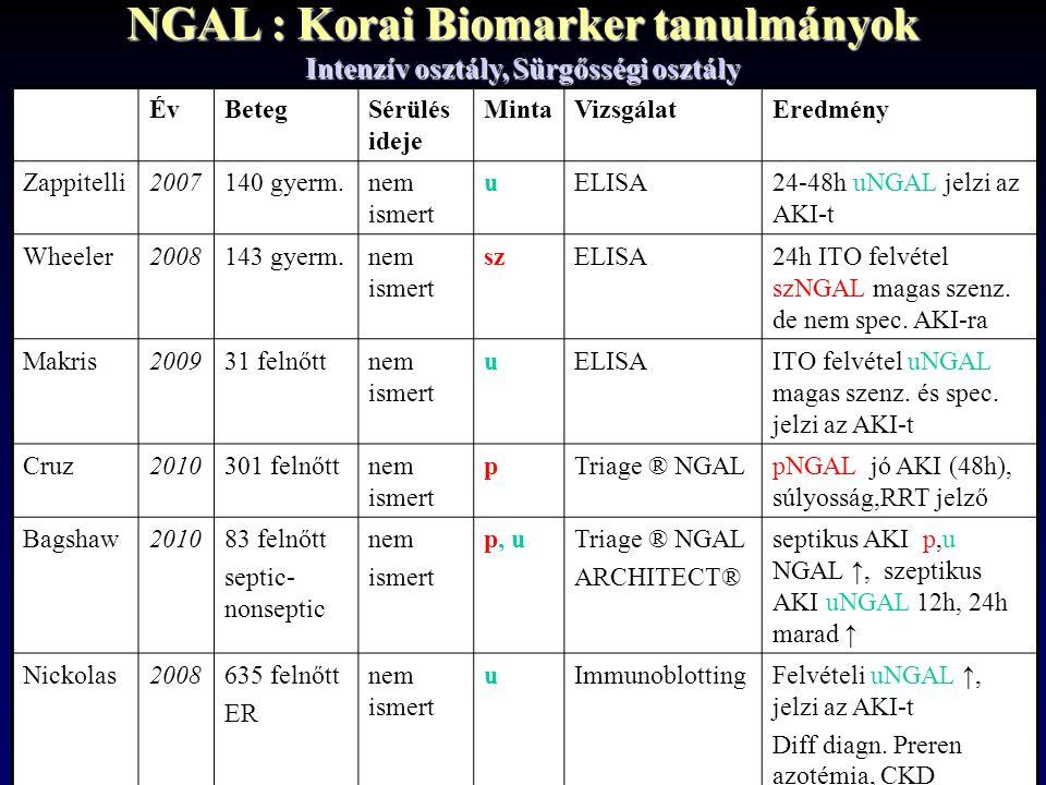 NGAL : Korai Biomarker tanulmányok