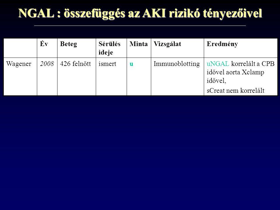 NGAL : összefüggés az AKI rizikó tényezőivel
