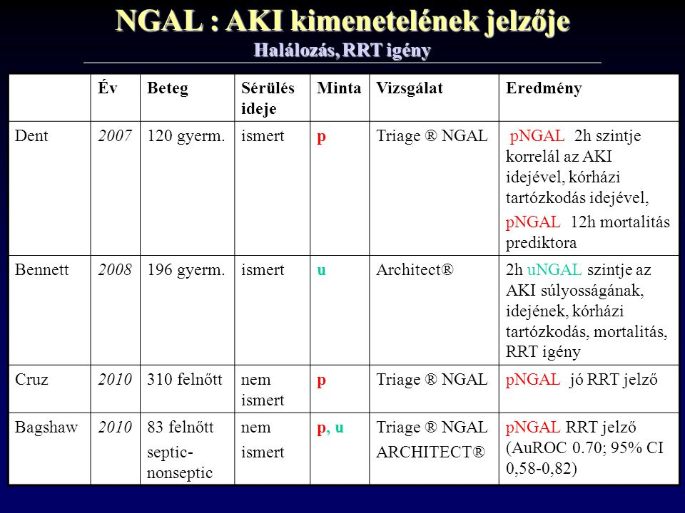 NGAL : AKI kimenetelének jelzője