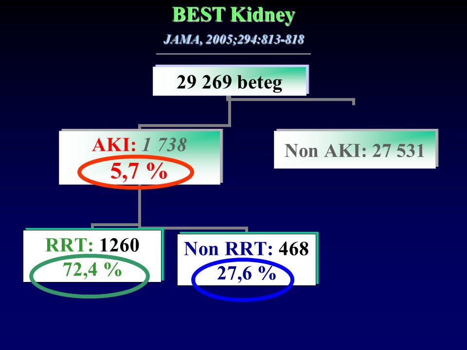 BEST Kidney JAMA, 2005;294:813-818