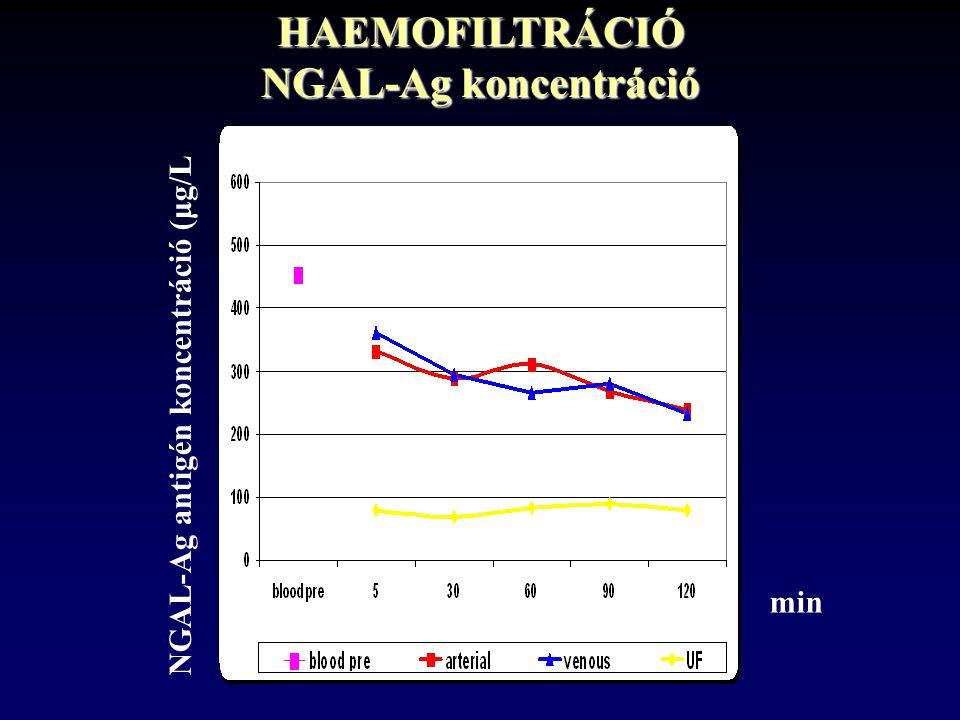 HAEMOFILTRÁCIÓ NGAL-Ag koncentráció