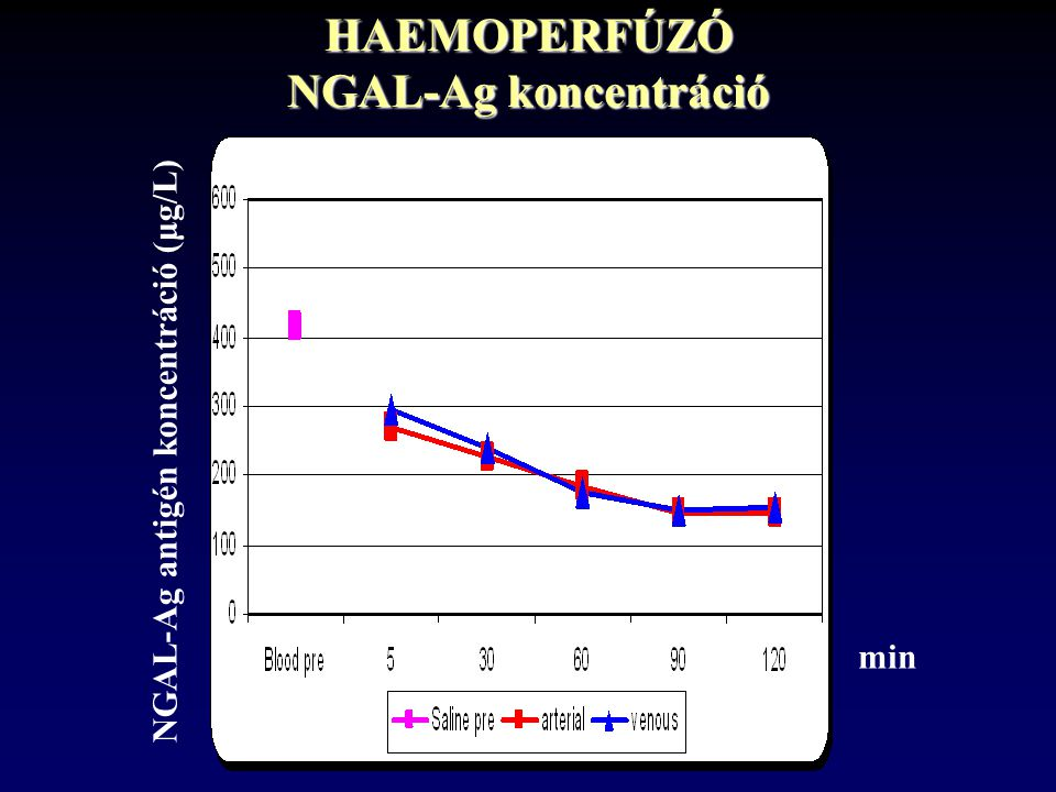 HAEMOPERFÚZÓ NGAL-Ag koncentráció