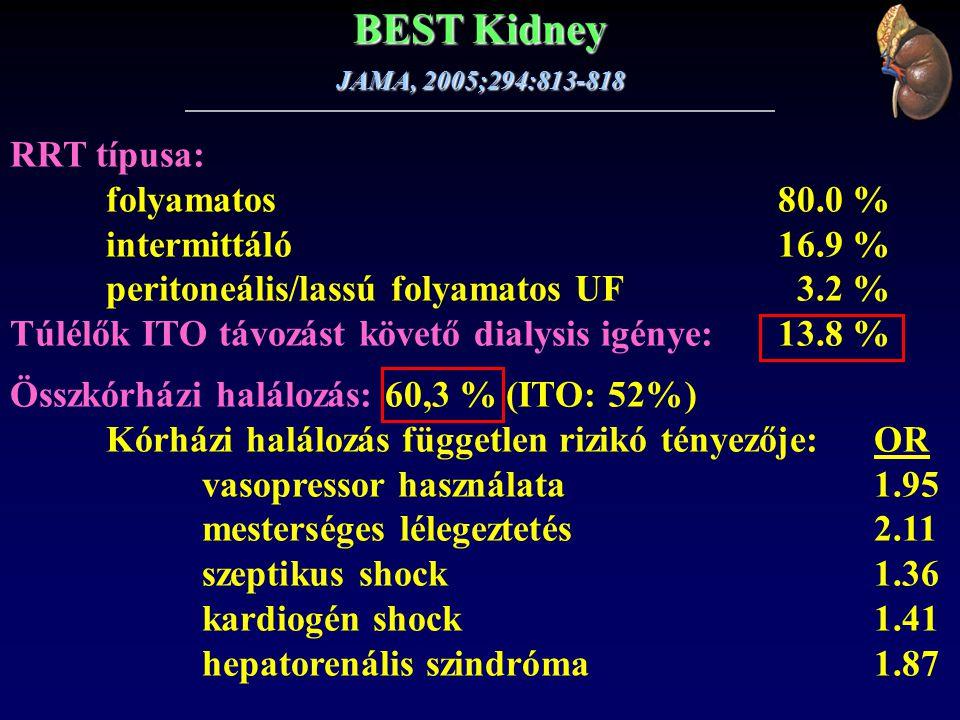 BEST Kidney RRT típusa: folyamatos 80.0 % intermittáló 16.9 %