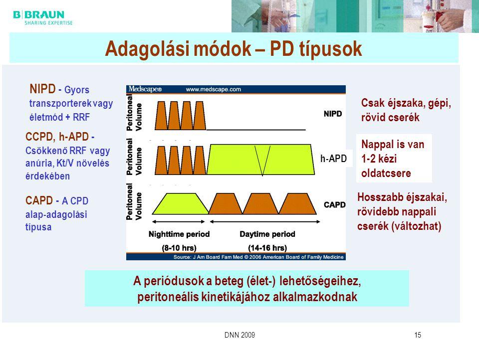 Adagolási módok – PD típusok