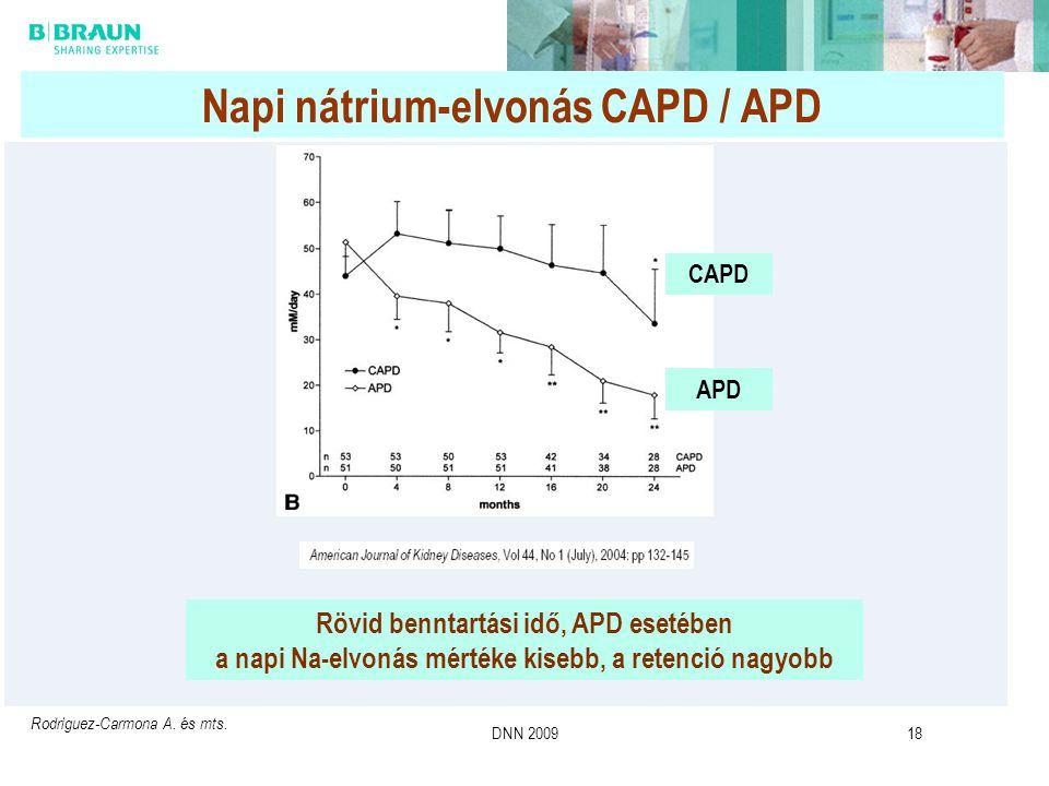 Napi nátrium-elvonás CAPD / APD