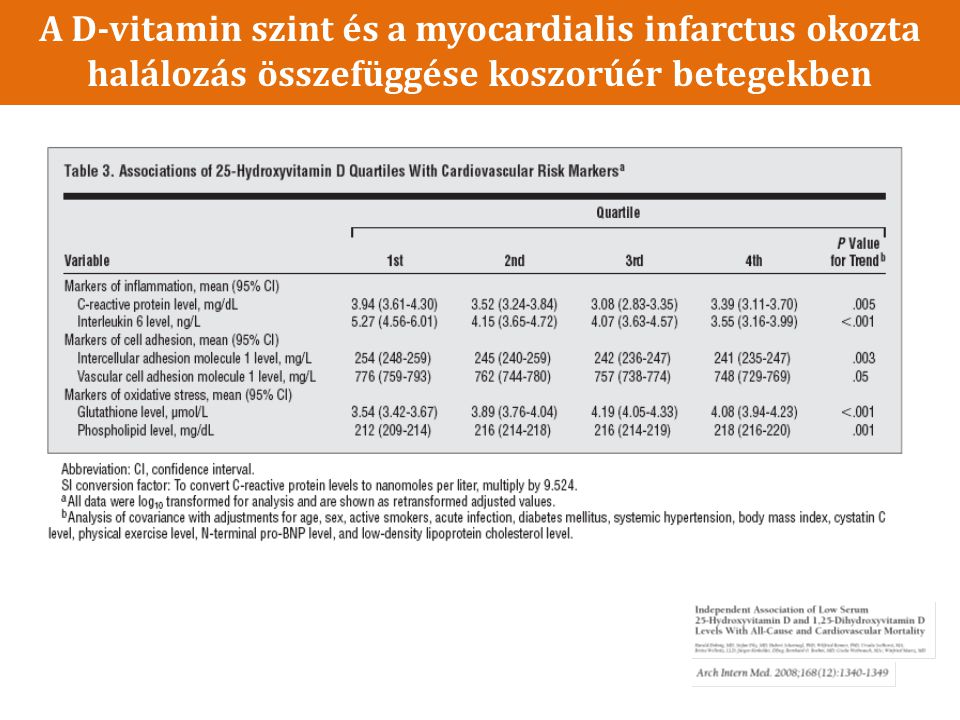 A D-vitamin szint és a myocardialis infarctus okozta halálozás összefüggése koszorúér betegekben