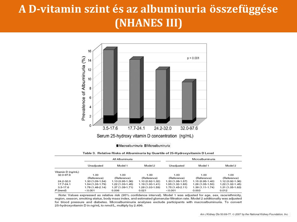 A D-vitamin szint és az albuminuria összefüggése