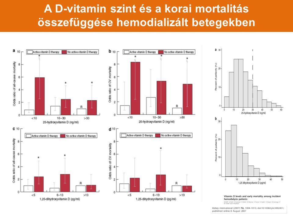 A D-vitamin szint és a korai mortalitás összefüggése hemodializált betegekben