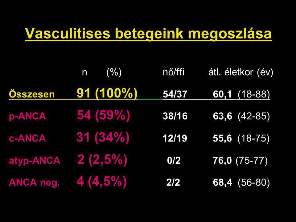 Vasculitises betegeink megoszlása