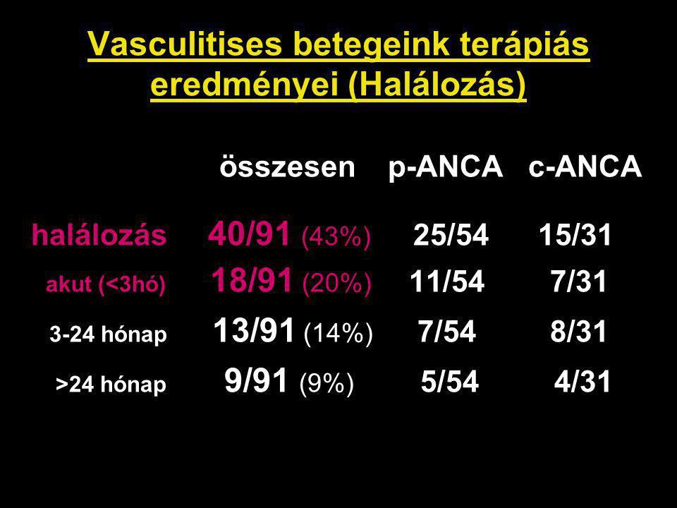 Vasculitises betegeink terápiás eredményei (Halálozás)