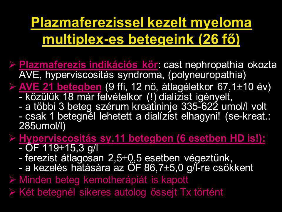 Plazmaferezissel kezelt myeloma multiplex-es betegeink (26 fő)