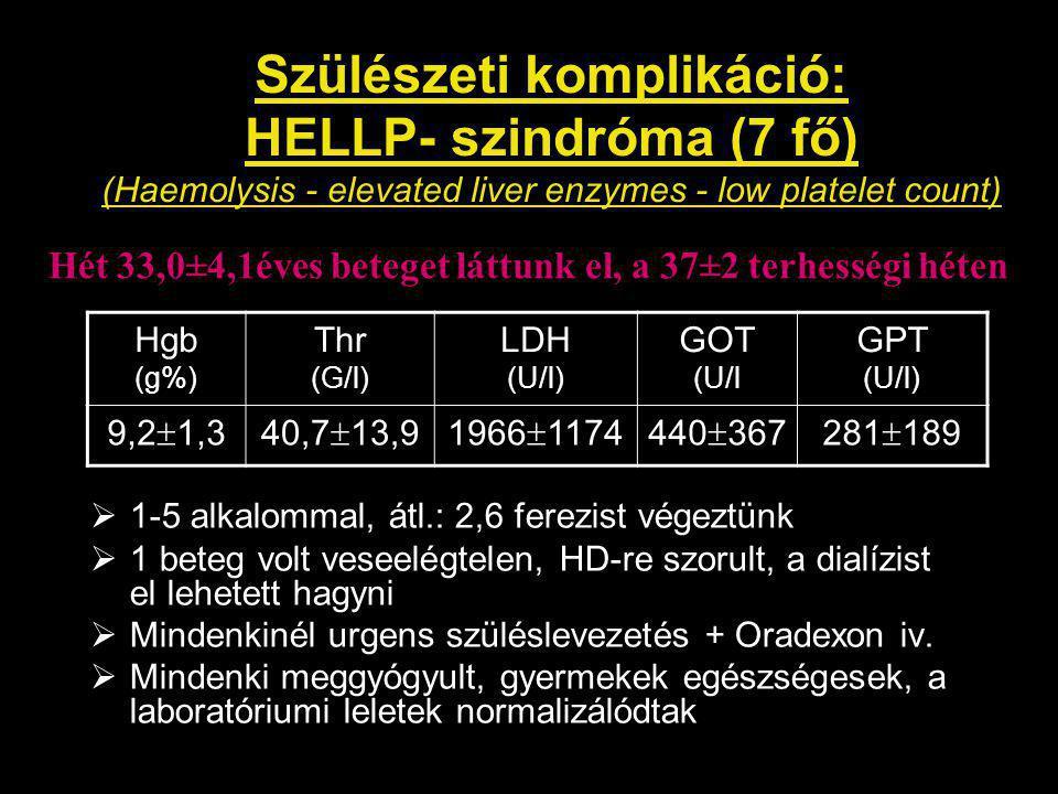 Szülészeti komplikáció: HELLP- szindróma (7 fő) (Haemolysis - elevated liver enzymes - low platelet count)