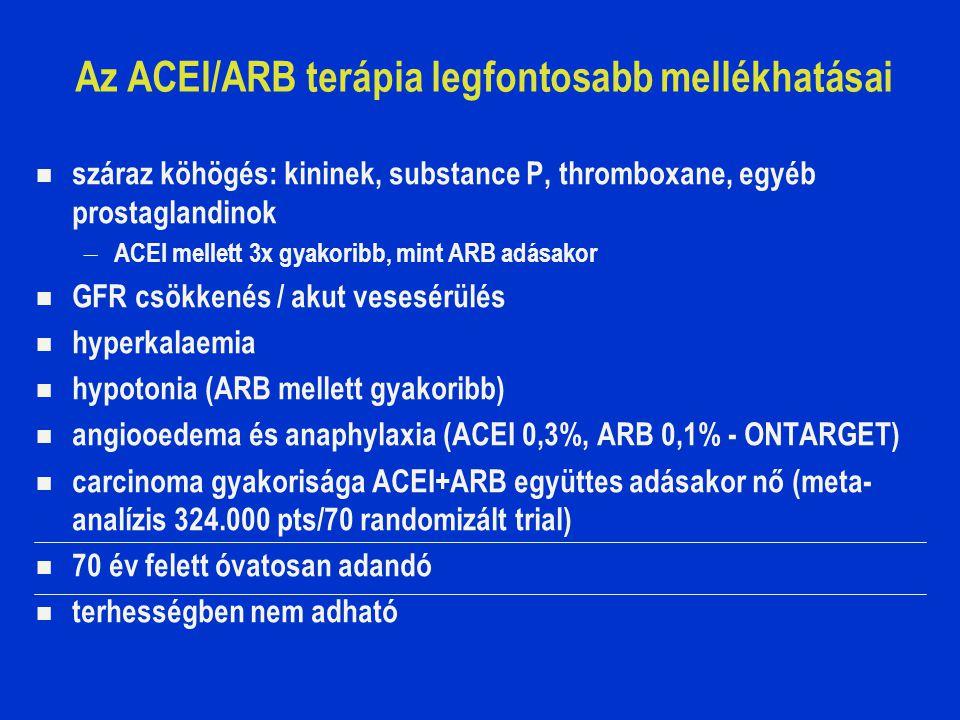 Az ACEI/ARB terápia legfontosabb mellékhatásai