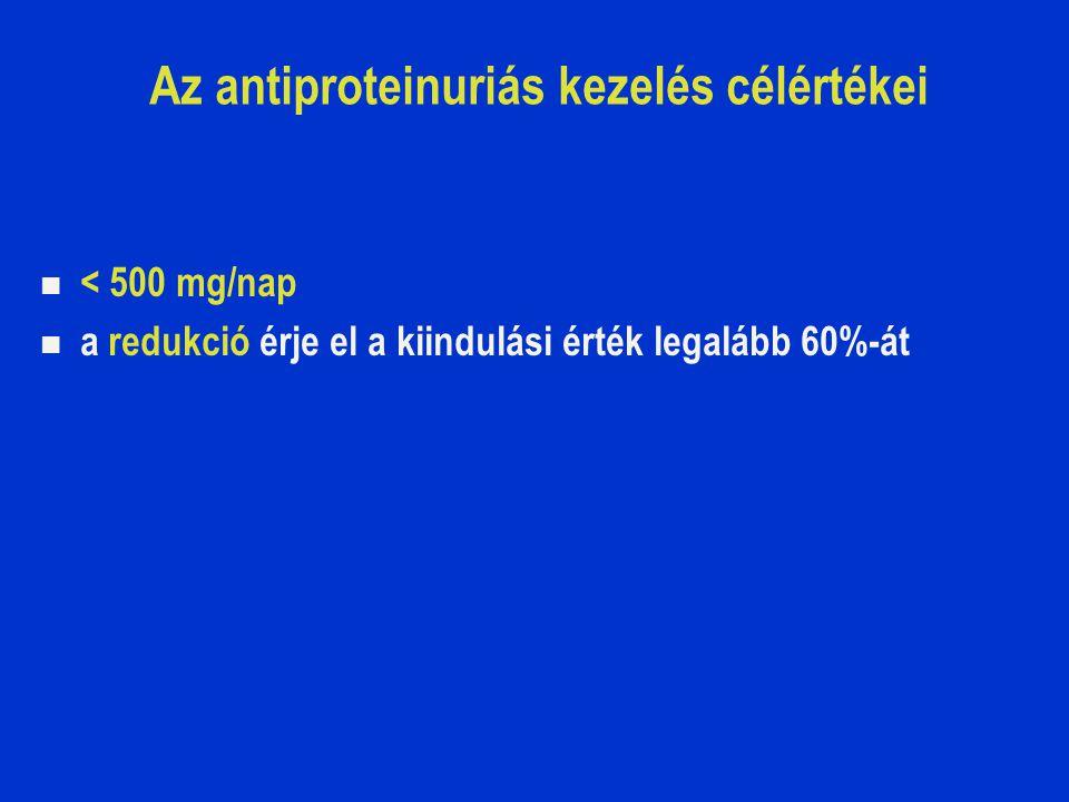 Az antiproteinuriás kezelés célértékei