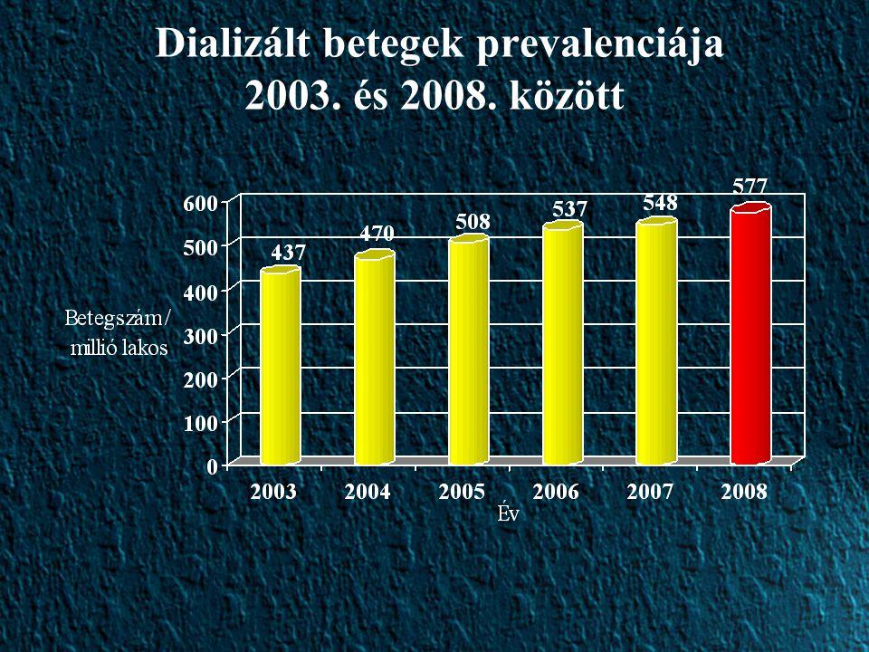 Dializált betegek prevalenciája 2003. és 2008. között