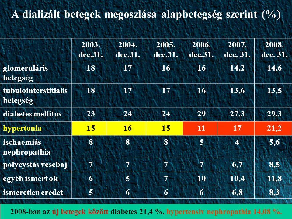 A dializált betegek megoszlása alapbetegség szerint (%)