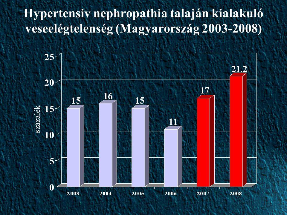 Hypertensiv nephropathia talaján kialakuló veseelégtelenség (Magyarország 2003-2008)