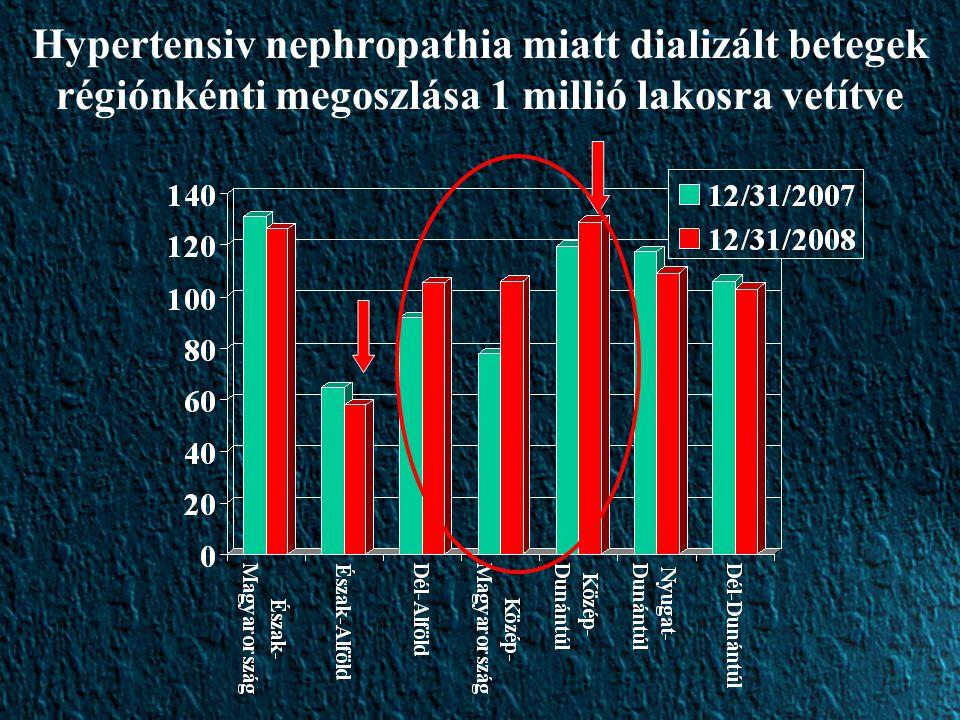 Hypertensiv nephropathia miatt dializált betegek régiónkénti megoszlása 1 millió lakosra vetítve