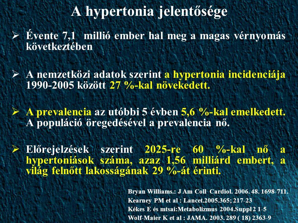A hypertonia jelentősége