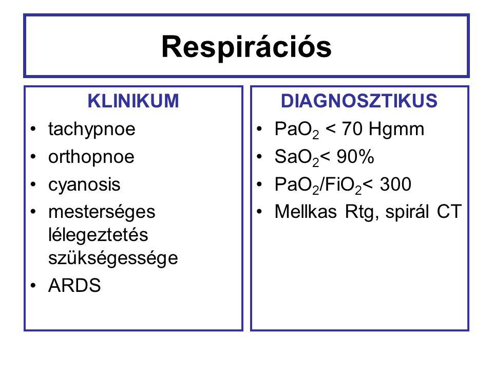 Respirációs KLINIKUM tachypnoe orthopnoe cyanosis