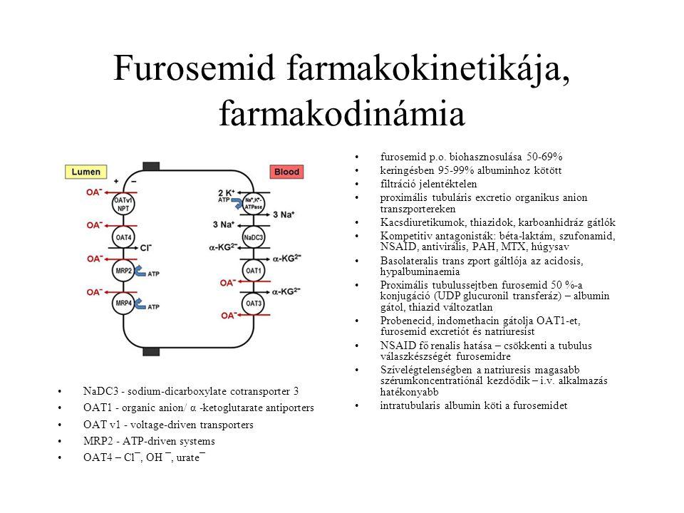 Furosemid farmakokinetikája, farmakodinámia