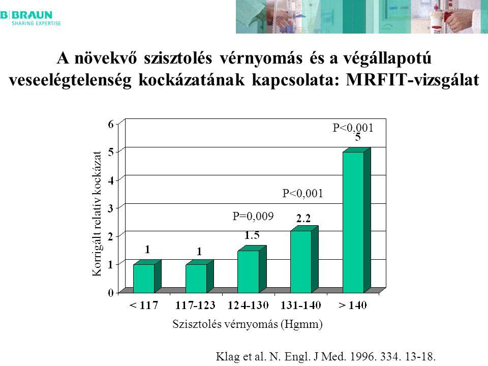 A növekvő szisztolés vérnyomás és a végállapotú veseelégtelenség kockázatának kapcsolata: MRFIT-vizsgálat