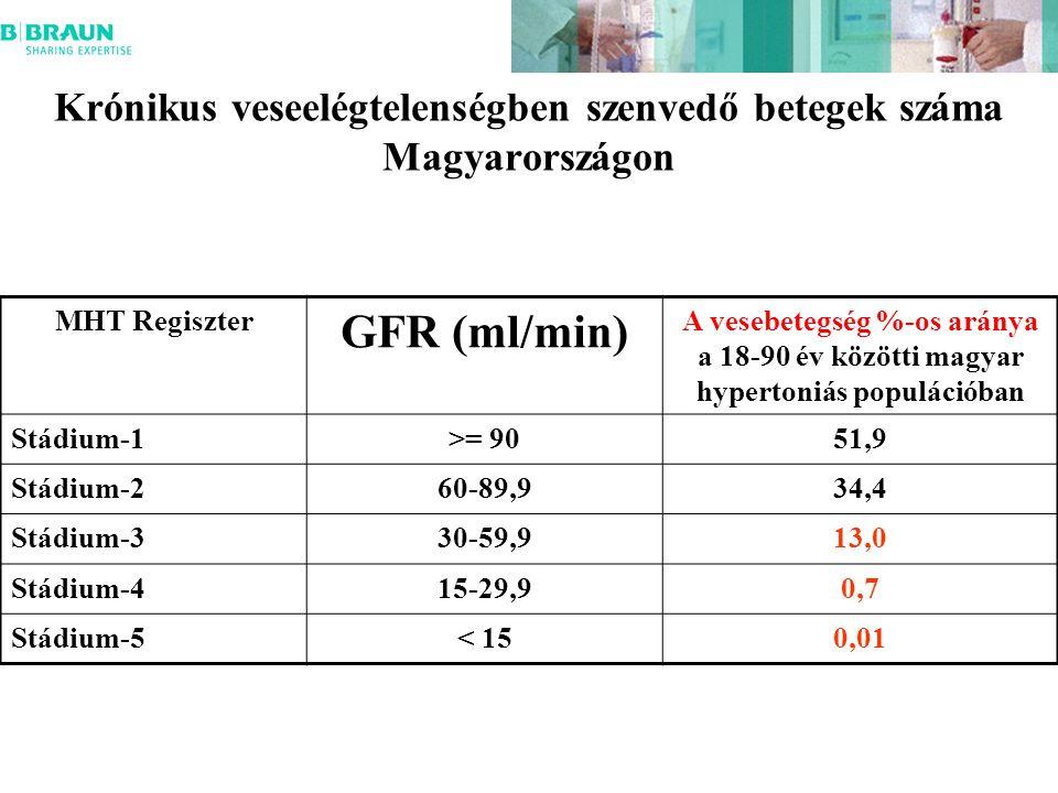 Krónikus veseelégtelenségben szenvedő betegek száma Magyarországon