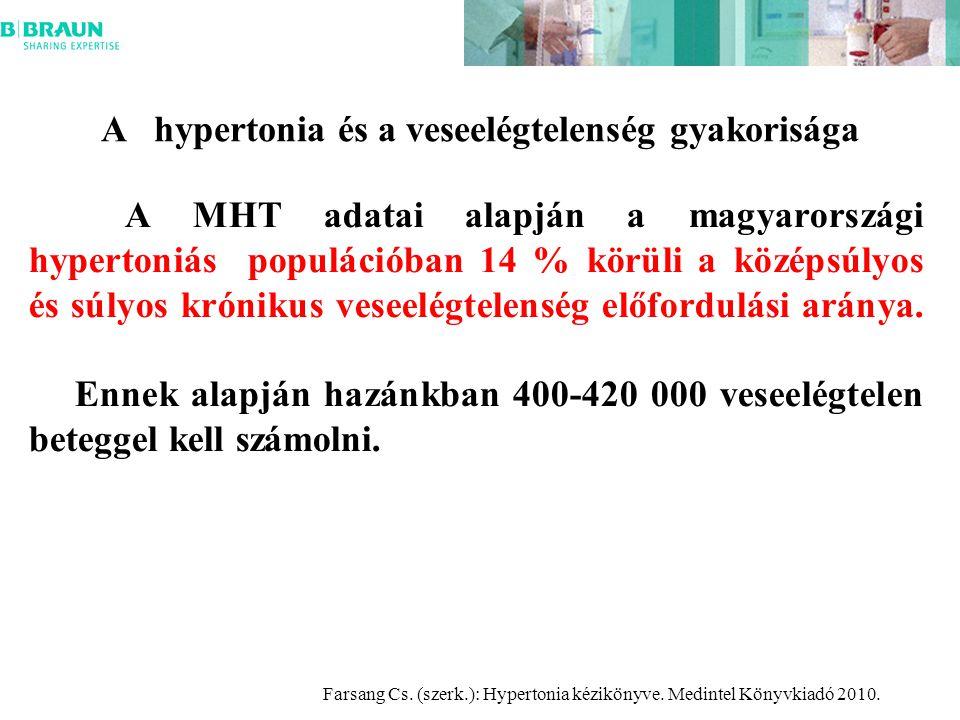 A hypertonia és a veseelégtelenség gyakorisága