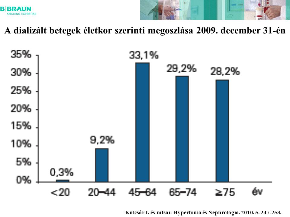 A dializált betegek életkor szerinti megoszlása 2009. december 31-én