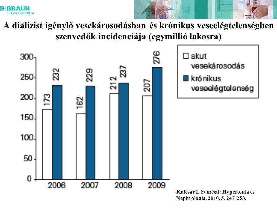 A dialízist igénylő vesekárosodásban és krónikus veseelégtelenségben szenvedők incidenciája (egymillió lakosra)