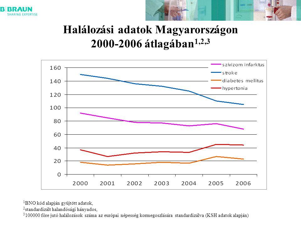 Halálozási adatok Magyarországon