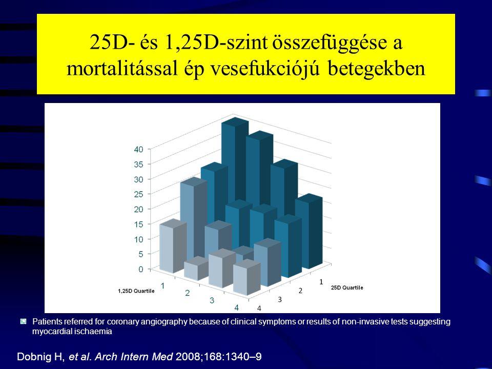 25D- és 1,25D-szint összefüggése a mortalitással ép vesefukciójú betegekben