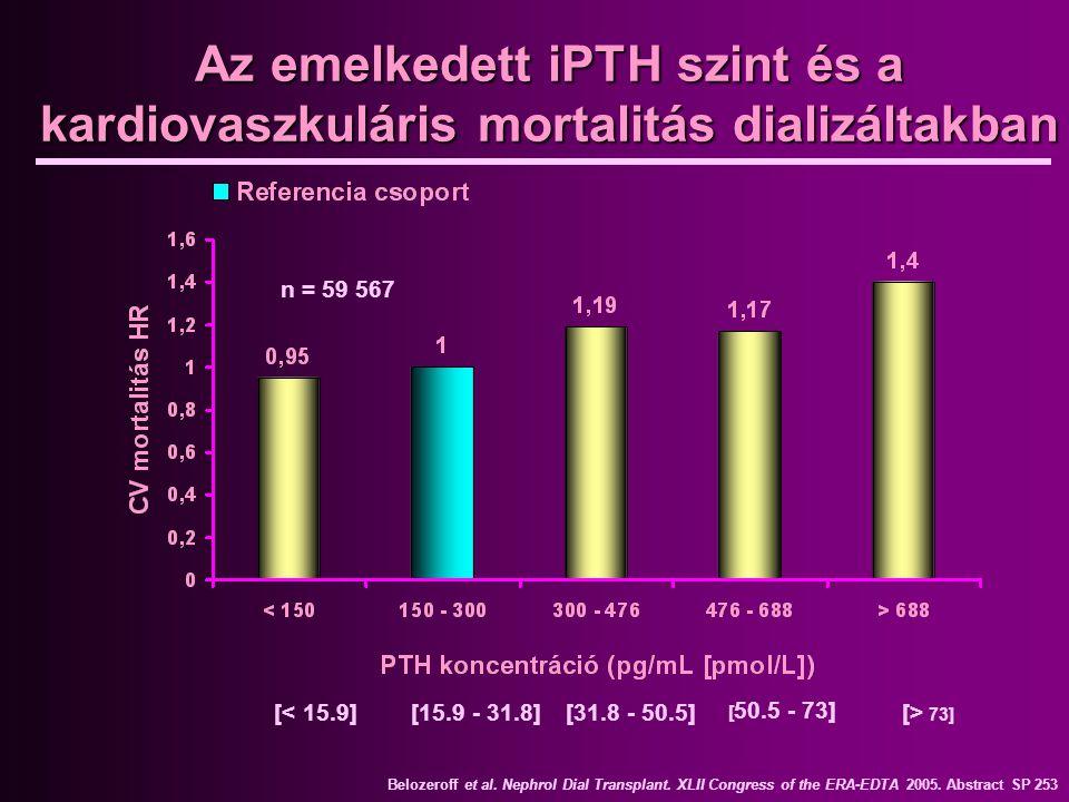 Az emelkedett iPTH szint és a kardiovaszkuláris mortalitás dializáltakban