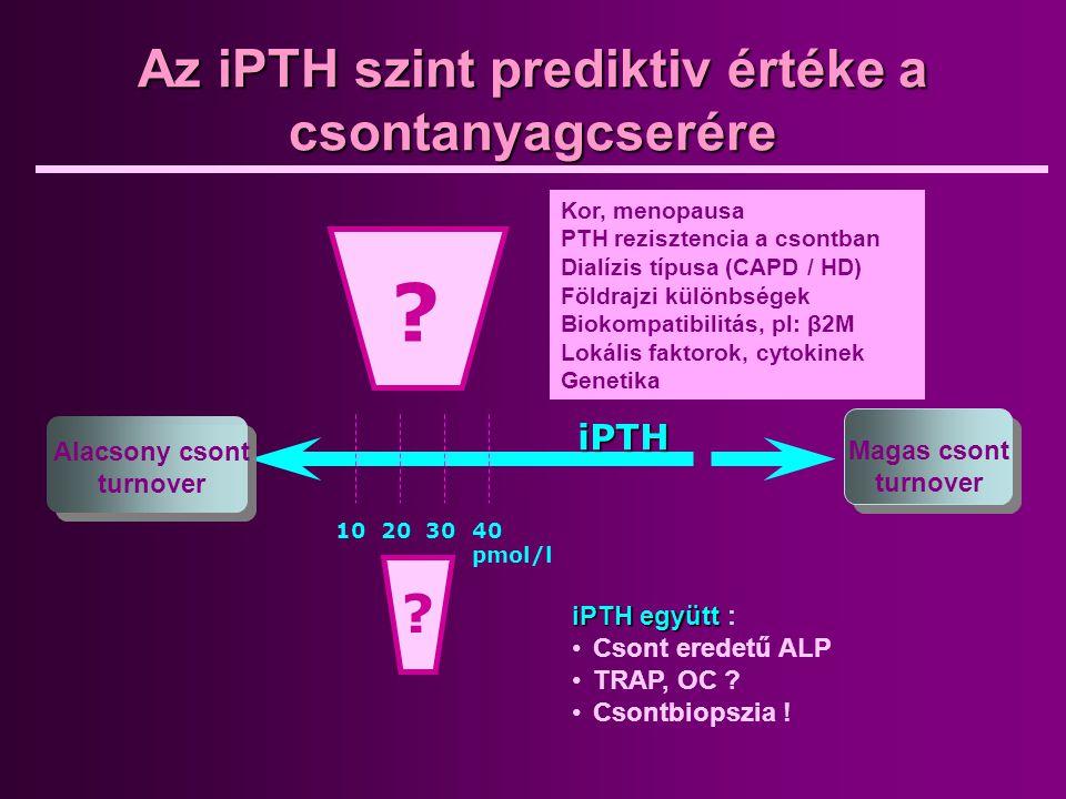 Az iPTH szint prediktiv értéke a csontanyagcserére