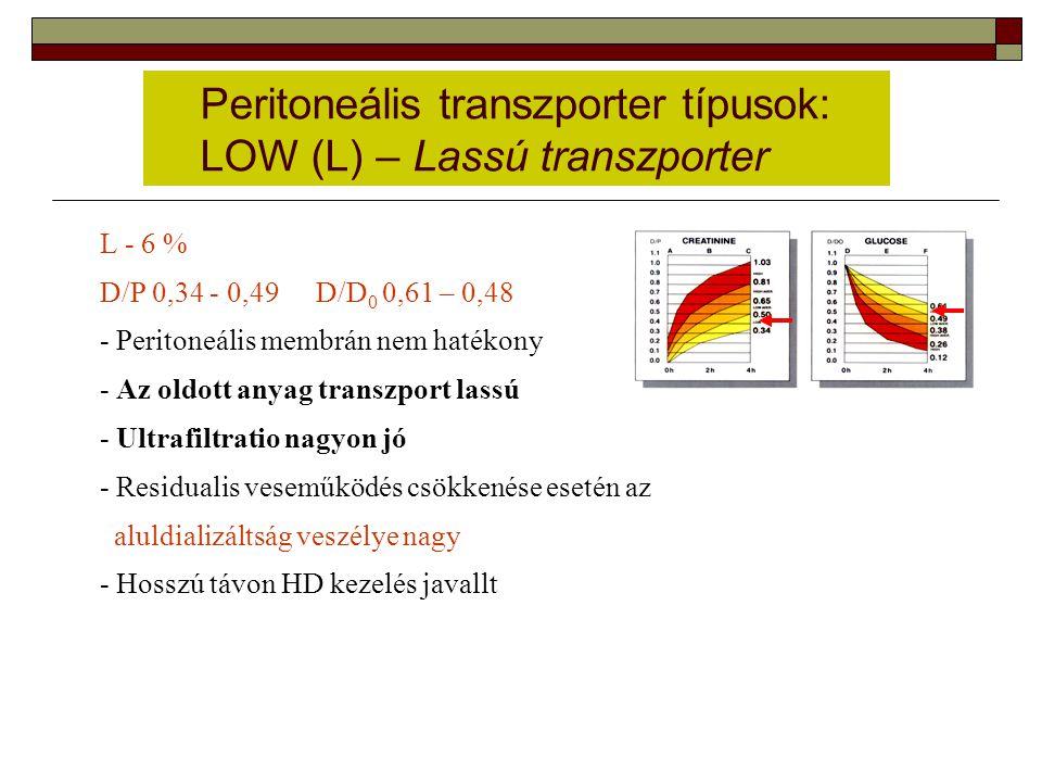 Peritoneális transzporter típusok: LOW (L) – Lassú transzporter