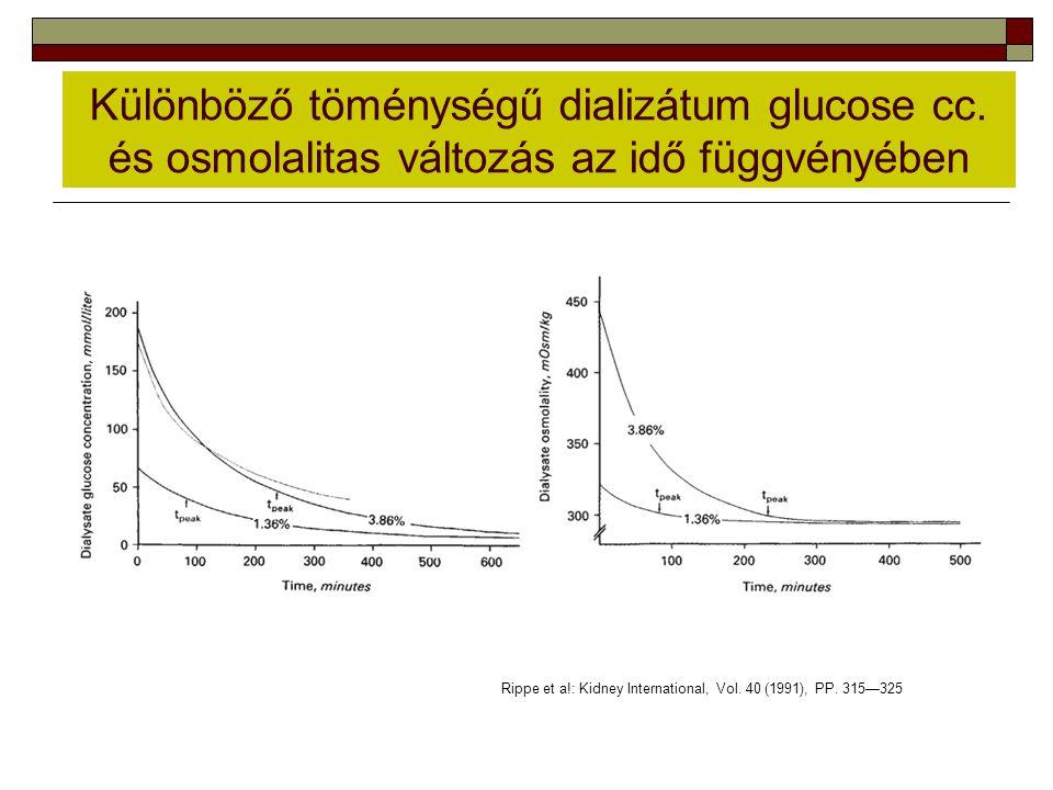 Különböző töménységű dializátum glucose cc