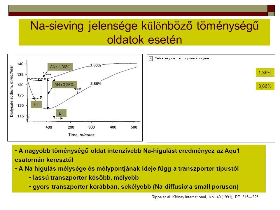 Na-sieving jelensége különböző töménységű oldatok esetén