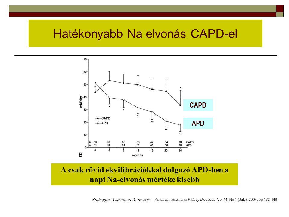 Hatékonyabb Na elvonás CAPD-el