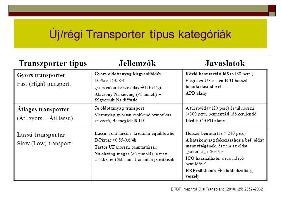 Új/régi Transporter típus kategóriák