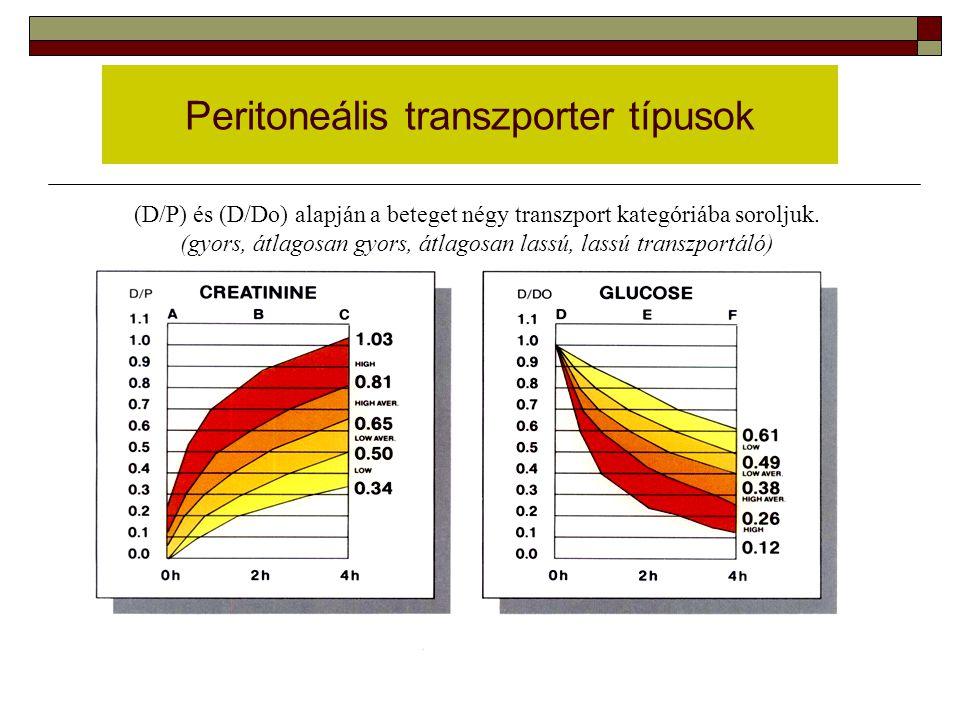 Peritoneális transzporter típusok