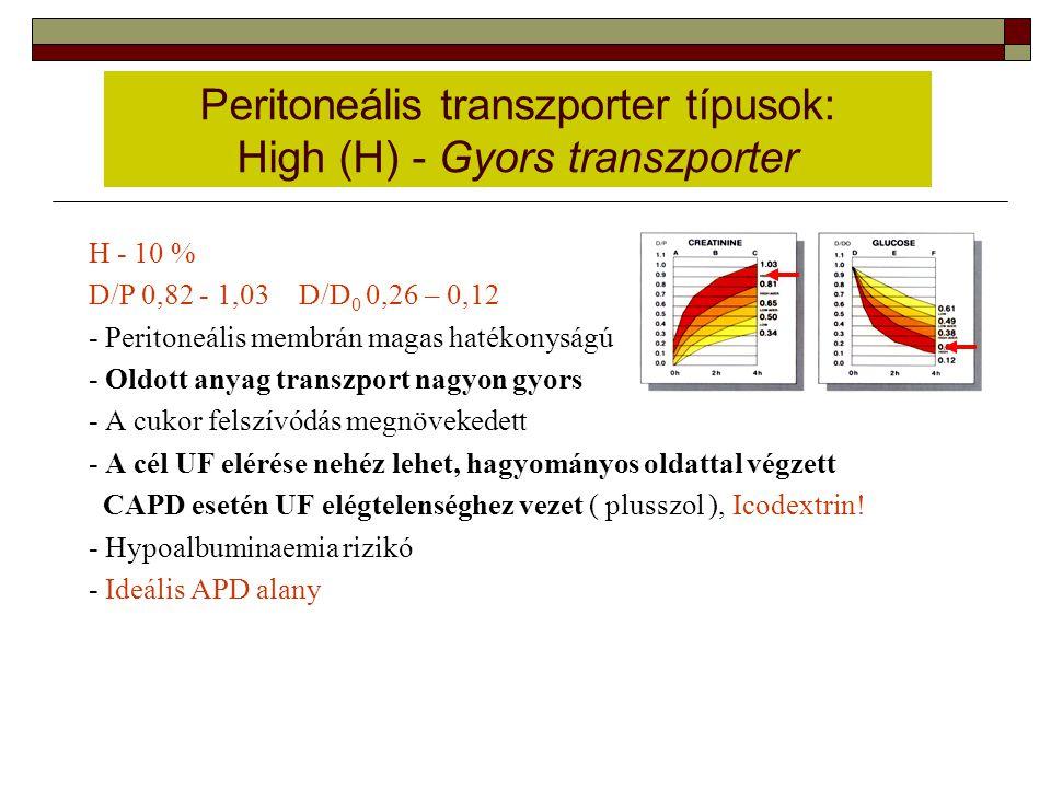 Peritoneális transzporter típusok: High (H) - Gyors transzporter