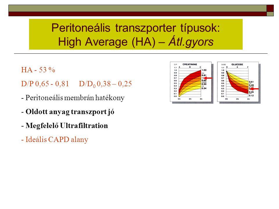 Peritoneális transzporter típusok: High Average (HA) – Átl.gyors