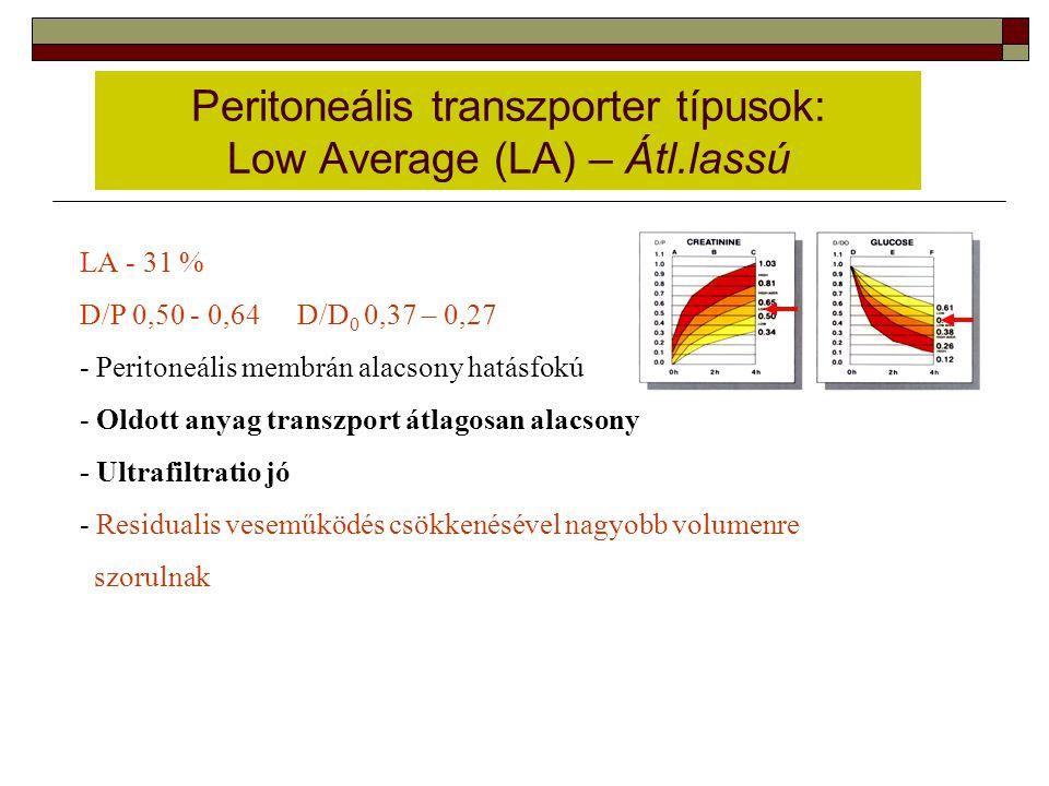 Peritoneális transzporter típusok: Low Average (LA) – Átl.lassú