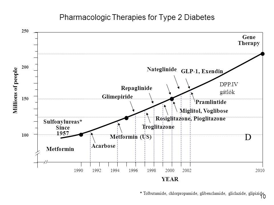 Pharmacologic Therapies for Type 2 Diabetes